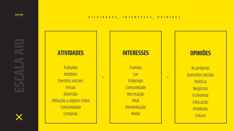Escala AIO - atividades, interesses e opiniões